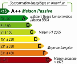 maison_passive_performance_energetique